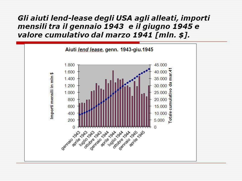 Gli aiuti lend-lease degli USA agli alleati, importi mensili tra il gennaio 1943 e il giugno 1945 e valore cumulativo dal marzo 1941 [mln.